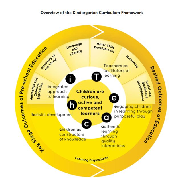 Overview of the Kindergarten Curriculum Framework